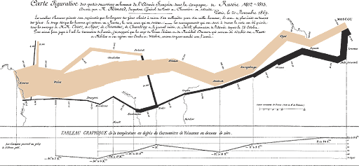Charles Joseph Minard's map of Napoleon's March to Moscow